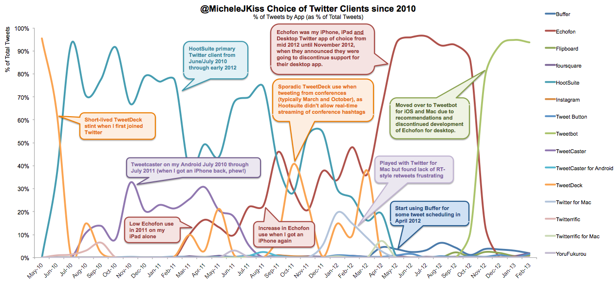 Twitter clients throughout the years